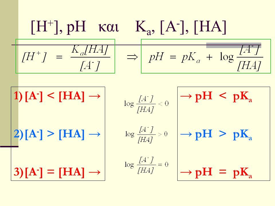 [H+], pH και Ka, [A-], [HA] [A-] < [HA] → [A-] > [HA] →